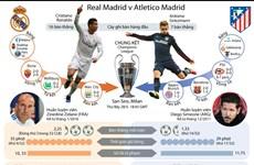 [Infographics] Đường vào chung kết Champions League của Real, Atletico