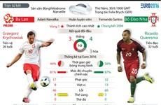 [Infographics] Những thống kê trước trận Ba Lan-Bồ Đào Nha