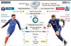 [Infographics] Những thống kê trước trận đại chiến Pháp-Iceland