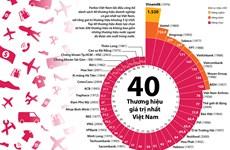 [Infographics] 40 thương hiệu doanh nghiệp giá trị nhất Việt Nam