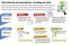[Infographics] Điều chỉnh lịch xét tuyển đại học, cao đẳng 2016