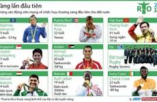 [Infographics] Các VĐV lần đầu mang HCV Olympic về cho đất nước