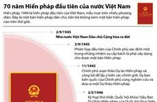 [Infographics] 70 năm Hiến pháp đầu tiên của nước Việt Nam