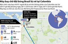 [Infographics] Nhìn lại vụ máy bay chở đội bóng Brazil bị rơi
