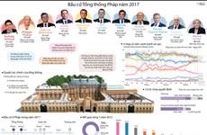 [Infographics] Toàn cảnh cuộc bầu cử Tổng thống Pháp năm 2017