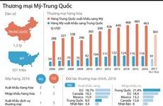 [Infographics] Những con số đáng chú ý về thương mại Mỹ-Trung Quốc