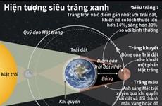 [Infographics] 3 hiện tượng thiên nhiên kỳ thú hội tụ sau 150 năm
