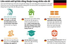 [Infographics] Liên minh mới tại Đức đồng thuận trong nhiều vấn đề