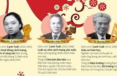 [Infographics] Những danh nhân Việt Nam nổi tiếng sinh năm Tuất