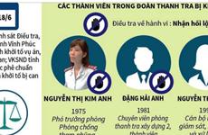 Vụ Thanh tra Bộ Xây dựng bị bắt: Lãnh đạo Bộ thừa nhận có sai phạm