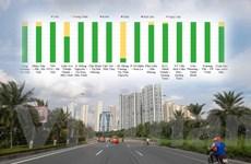 Bộ TN-MT: Chỉ số chất lượng không khí miền Bắc được cải thiện rõ rệt