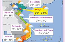 Nắng nóng gay gắt còn kéo dài, Trung Bộ có nơi trên 40 độ C