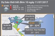 Các tỉnh Bắc Bộ mưa mát, Trung Bộ nhiệt độ cao nhất 36 độ C