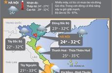 Các tỉnh Bắc Bộ bắt đầu giảm mưa, Nam Bộ mưa dông về chiều tối