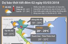Các tỉnh Bắc Bộ nắng nóng, có nơi nhiệt độ tăng tới 35 độ C
