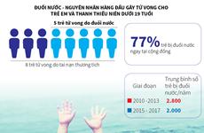[Infographics] Bơi an toàn, phòng chống đuối nước cho trẻ em