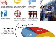 [Infographics] Gần 157.600 vé tàu Tết Kỷ Hợi 2019 đã được bán
