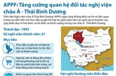 [Infographics] APPF: Tăng cường quan hệ đối tác nghị viện châu Á-TBD
