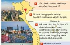 [Infographics] Thượng đỉnh Mỹ-Triều: Việt Nam là điểm đến hòa bình