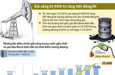 [Infographics] Giá xăng E5 RON 92 tăng thêm 985 đồng mỗi lít