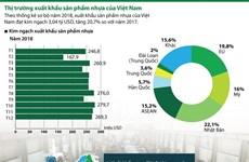 [Infographics] Thị trường xuất khẩu sản phẩm nhựa của Việt Nam