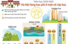 [Infographics] Năm học 2019-2020, Hà Nội tăng học phí ở một số cấp học