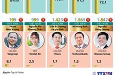[Infographics] Ông Phạm Nhật Vượng lọt tốp 200 tỷ phú của thế giới