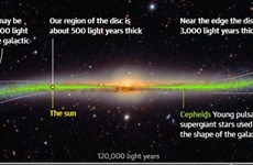 Bất ngờ thú vị với bản đồ 3D chi tiết nhất về Dải Ngân hà
