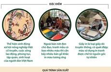 [Infographics] Tranh dân gian Đông Hồ - di sản văn hóa cần bảo tồn