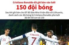 [Infographics] Cristiano Ronaldo đã ghi bàn vào lưới 150 đội bóng