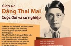 [Infographics] Chân dung về nhà văn hóa, giáo sư Đặng Thai Mai