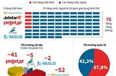 [Infographics] Thị phần của 5 hãng hàng không Việt Nam tại nội địa