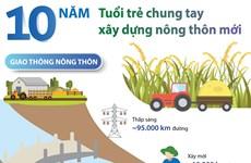 [Infographics] 10 năm tuổi trẻ chung tay xây dựng nông thôn mới