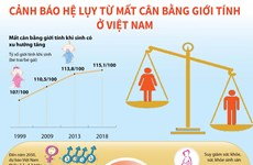[Infographics] Cảnh báo hệ lụy từ mất cân bằng giới tính ở Việt Nam