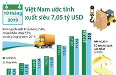 [Infographics] 10 tháng năm 2019, Việt Nam xuất siêu hơn 7 tỷ USD
