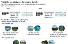[Infographics] Phát triển cảng thủy nội địa phục vụ du lịch