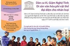 [Infographics] Dân ca Ví, Giặm Nghệ Tĩnh - di sản văn hóa phi vật thể