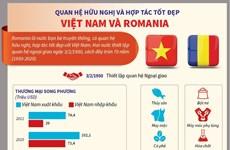 [Infographics] Quan hệ hữu nghị và hợp tác tốt đẹp Việt Nam và Romania