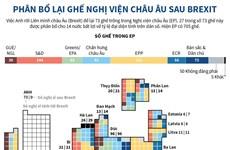 [Infographics] Phân bổ lại ghế Nghị viện châu Âu sau Brexit