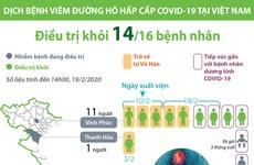 [Infographics] Việt Nam điều trị khỏi 14 ca bệnh nhiễm COVID-19