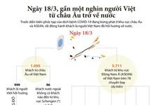 [Infographics] Đón gần 1.000 người Việt từ châu Âu trở về nước