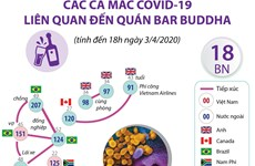 [Infographics] Các ca mắc COVID-19 liên quan đến quán bar Buddha