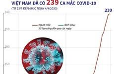 [Infographics] Việt Nam ghi nhận 239 trường hợp mắc bệnh COVID-19
