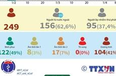 [Infographics] Ngày 8/4, Việt Nam ghi nhận 251 ca mắc COVID-19
