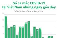 [Infographics] Số ca mắc COVID-19 tại Việt Nam những ngày gần đây