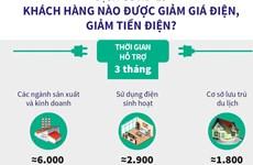 [Infographics] Khách hàng nào được giảm giá điện, giảm tiền điện?