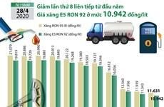 [Infographics] Giá xăng E5 RON 92 giảm lần thứ 8 liên tiếp
