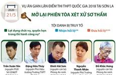 [Infographics] Mở lại phiên tòa sơ thẩm vụ gian lận điểm thi ở Sơn La
