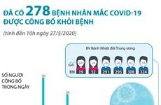 [Infographics] Đã có 278 bệnh nhân mắc COVID-19 được công bố khỏi bệnh