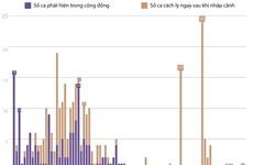 [Infographics] 46 ngày Việt Nam không có ca lây nhiễm trong cộng đồng